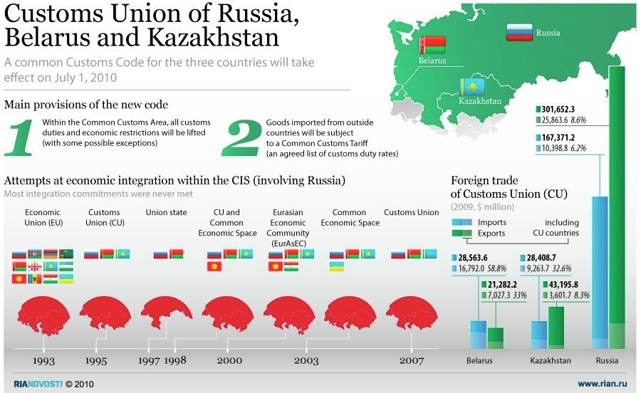 Their Customs Union Russian 68